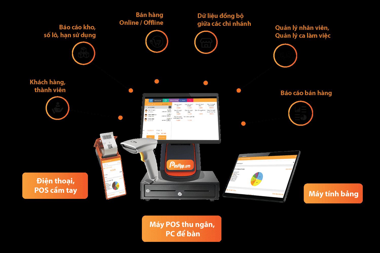 Phần mềm hỗ trợ quá trình thanh toán diễn ra thuận lợi hơn