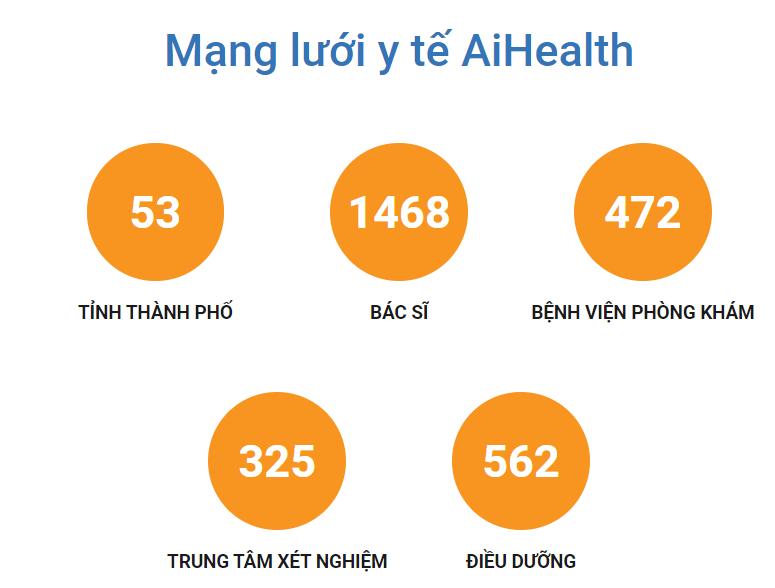 Mạng lưới y tế AiHealth rộng khắp các tỉnh thành